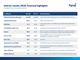 Interim results 2018: financial highlights