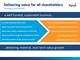 Delivering value for all shareholders